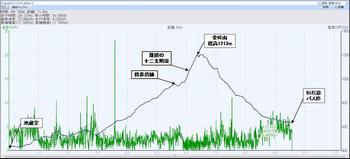 登山軌跡(高度グラフ).jpg